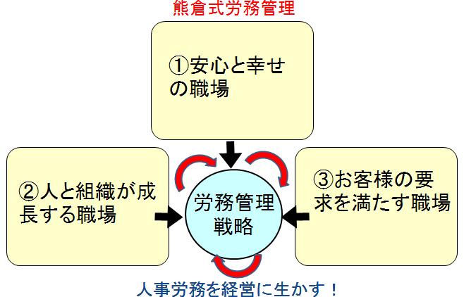 熊倉式労務管理