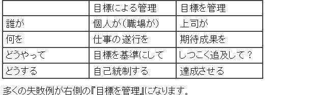目標管理表